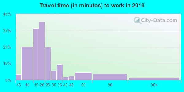 04106 zip code travel time to work (commute)