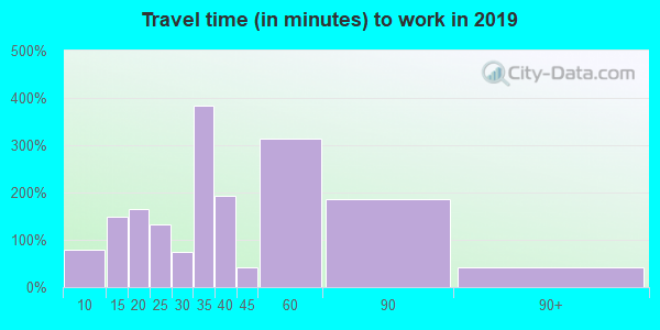 04220 zip code travel time to work (commute)