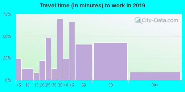 04221 zip code travel time to work (commute)