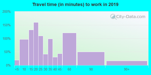 04224 zip code travel time to work (commute)