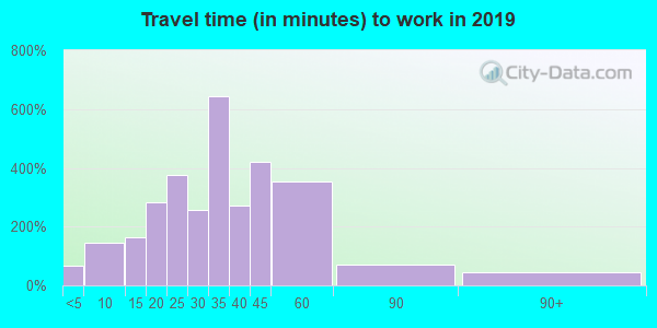 04260 zip code travel time to work (commute)