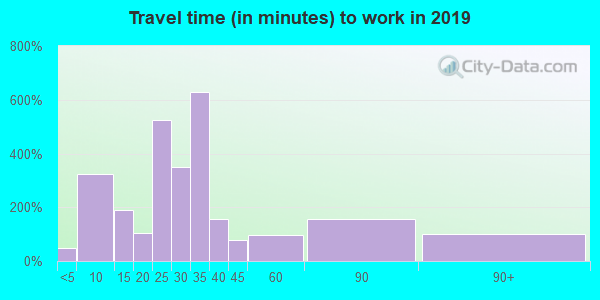 04364 zip code travel time to work (commute)