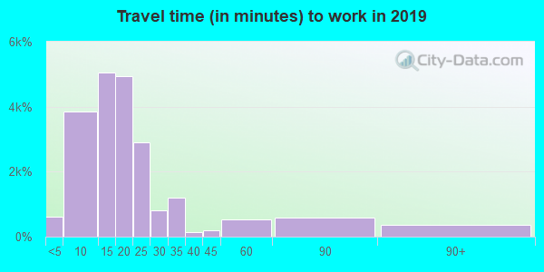 04401 zip code travel time to work (commute)