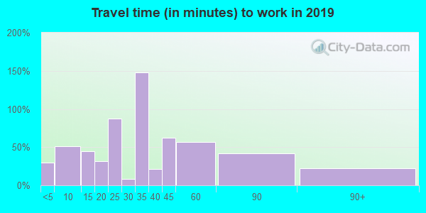 04448 zip code travel time to work (commute)