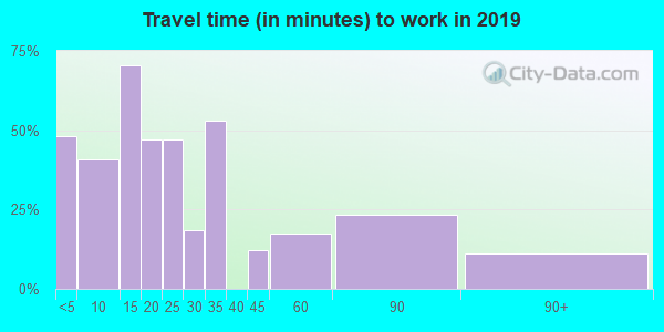 04623 zip code travel time to work (commute)