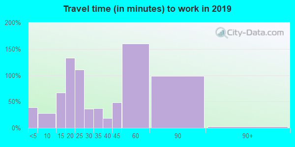 04634 zip code travel time to work (commute)