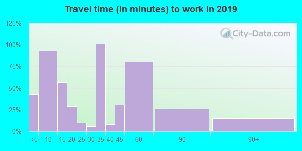 04652 zip code travel time to work (commute)