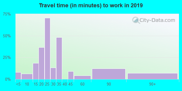 04671 zip code travel time to work (commute)