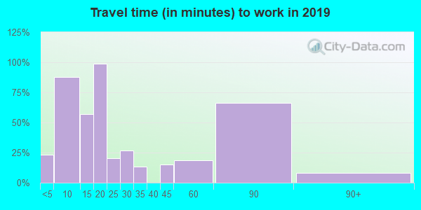 Travel time to work (commute) in zip code 04680