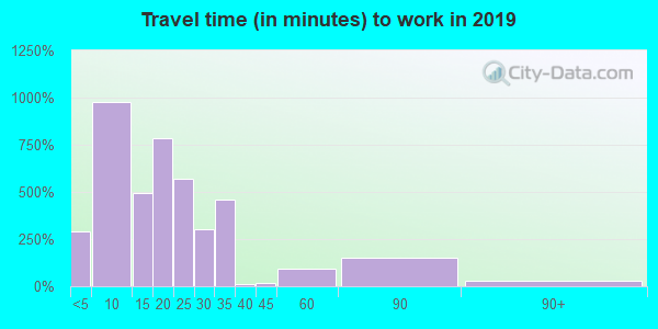 04736 zip code travel time to work (commute)