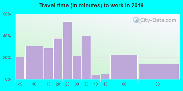 04760 zip code travel time to work (commute)