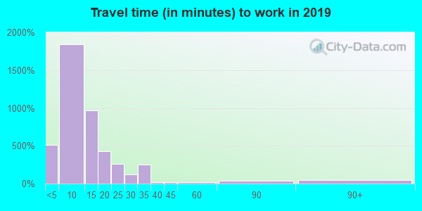 04769 zip code travel time to work (commute)