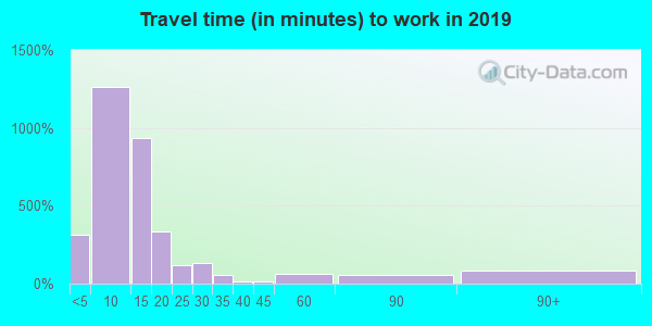 04841 zip code travel time to work (commute)