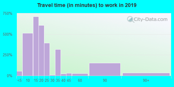 04937 zip code travel time to work (commute)