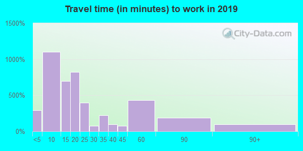 04938 zip code travel time to work (commute)