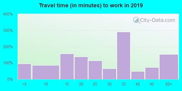04953 zip code travel time to work (commute)