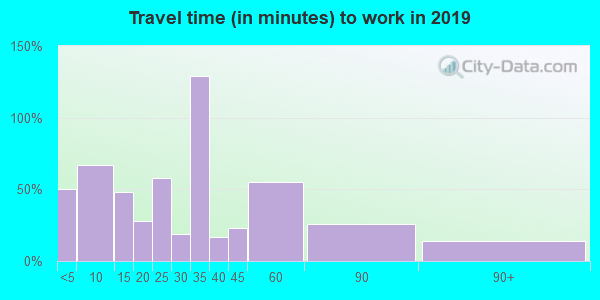 05038 zip code travel time to work (commute)