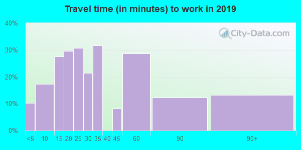 05042 zip code travel time to work (commute)