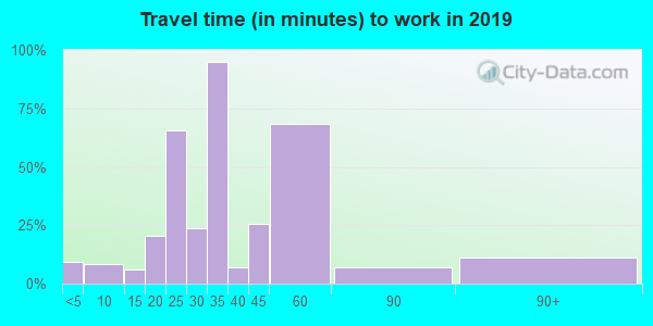 05086 zip code travel time to work (commute)