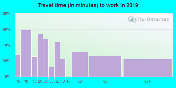 05343 zip code travel time to work (commute)