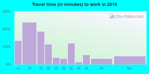 05363 zip code travel time to work (commute)