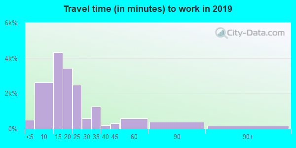 05401 zip code travel time to work (commute)