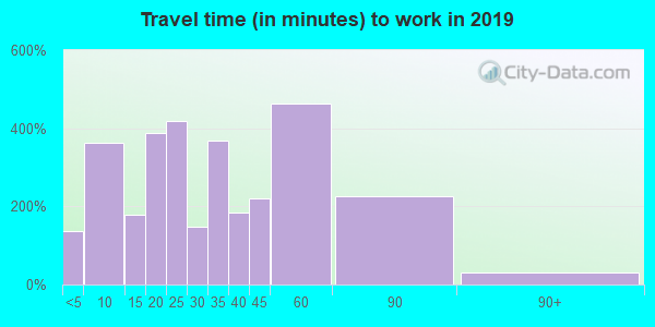05443 zip code travel time to work (commute)