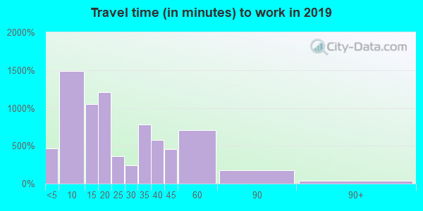 05478 zip code travel time to work (commute)
