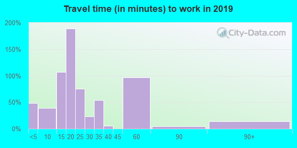 05651 zip code travel time to work (commute)