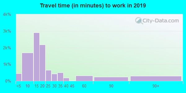 05701 zip code travel time to work (commute)