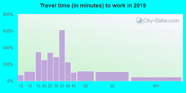 05733 zip code travel time to work (commute)