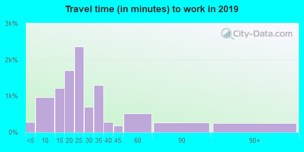 06002 zip code travel time to work (commute)