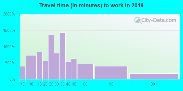 06029 zip code travel time to work (commute)