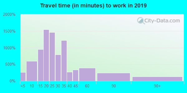 06032 zip code travel time to work (commute)