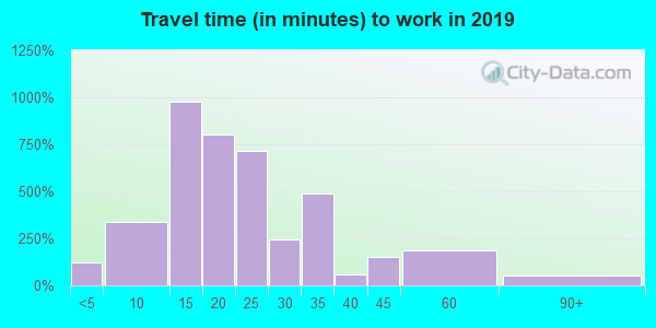 06052 zip code travel time to work (commute)