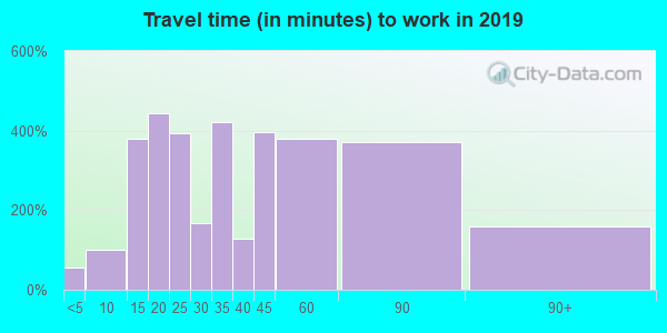 06057 zip code travel time to work (commute)
