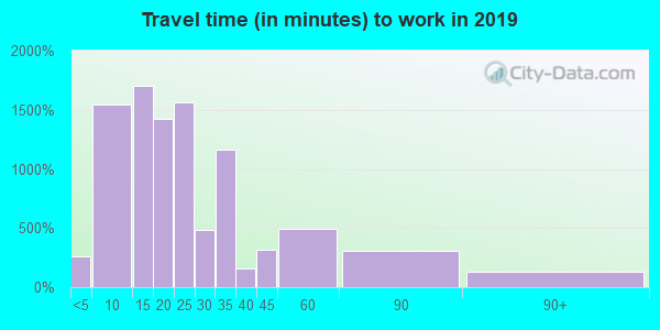 06062 zip code travel time to work (commute)