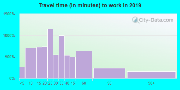 06070 zip code travel time to work (commute)