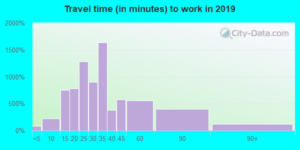 06084 zip code travel time to work (commute)