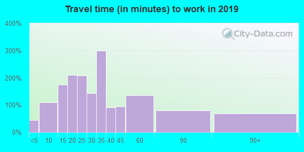 06089 zip code travel time to work (commute)