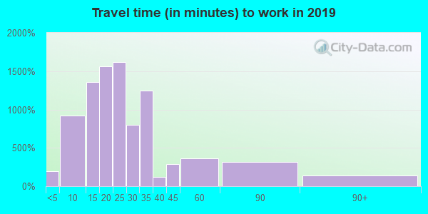 06105 zip code travel time to work (commute)