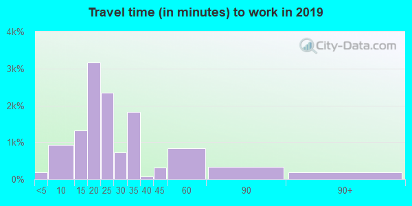06108 zip code travel time to work (commute)