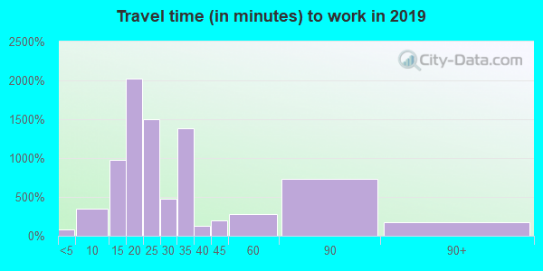 06112 zip code travel time to work (commute)