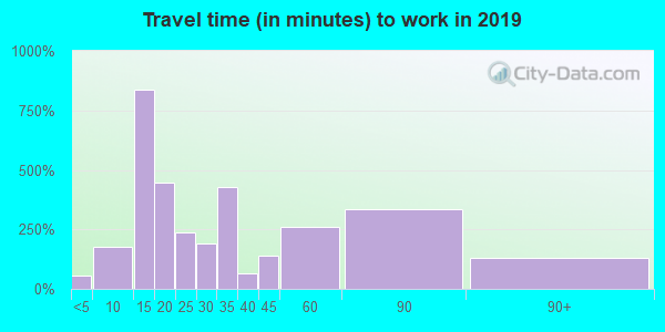 06234 zip code travel time to work (commute)
