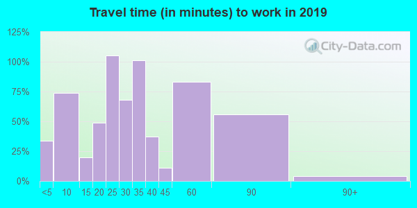 06242 zip code travel time to work (commute)