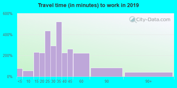 06248 zip code travel time to work (commute)