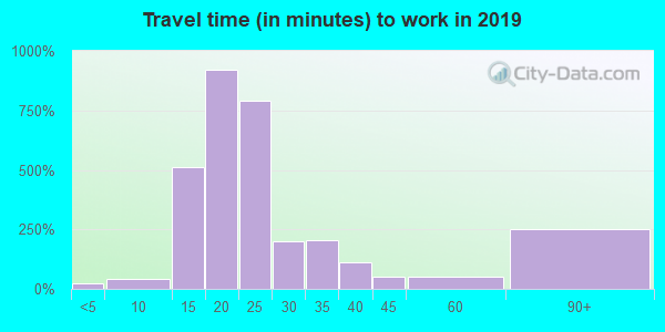 06335 zip code travel time to work (commute)