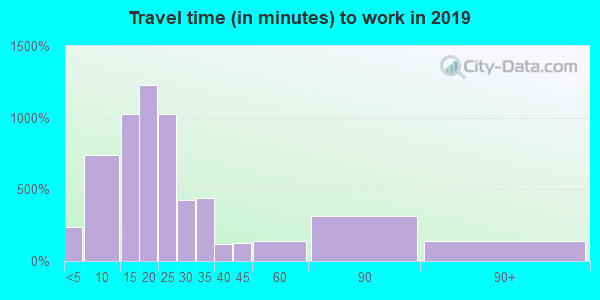 06355 zip code travel time to work (commute)