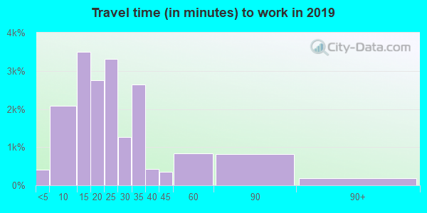 06360 zip code travel time to work (commute)