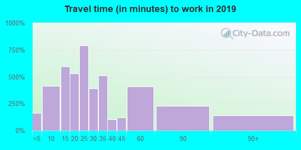 06371 zip code travel time to work (commute)